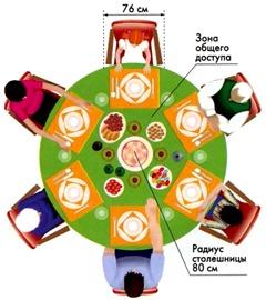 Рассадка гостей за круглым столом
